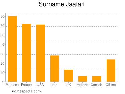 Surname Jaafari