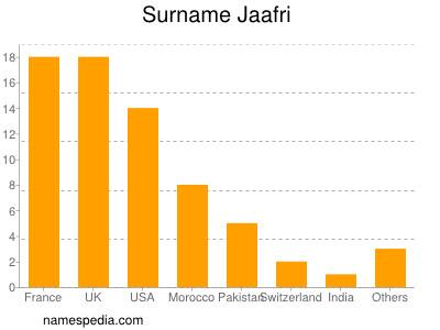 Surname Jaafri