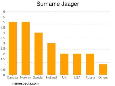 Surname Jaager