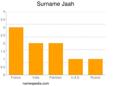 Surname Jaah