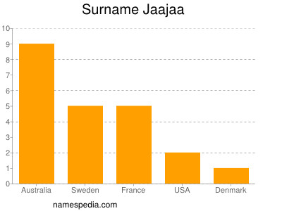 Surname Jaajaa