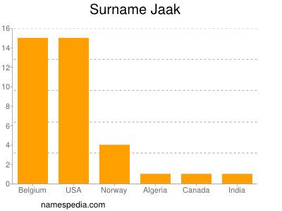 Surname Jaak