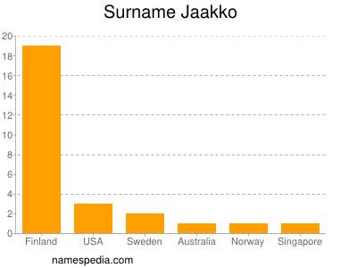 Surname Jaakko