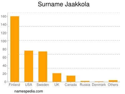 Surname Jaakkola