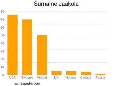 Surname Jaakola