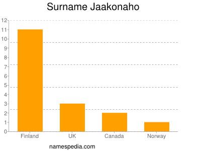 Surname Jaakonaho