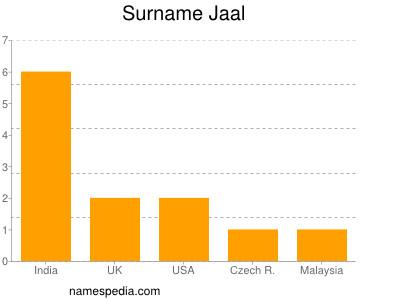 Surname Jaal