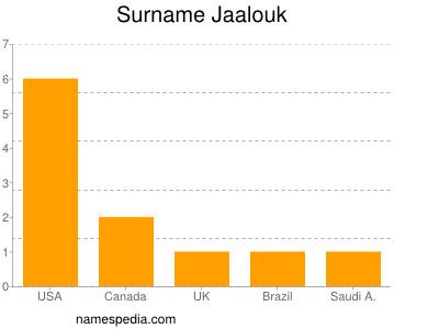 Surname Jaalouk