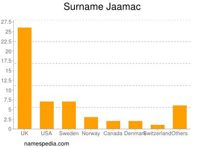Surname Jaamac