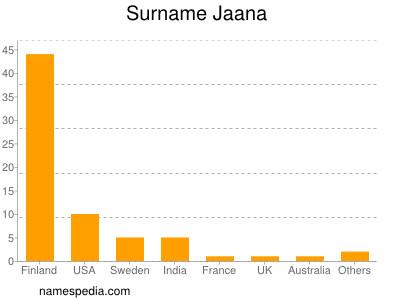 Surname Jaana