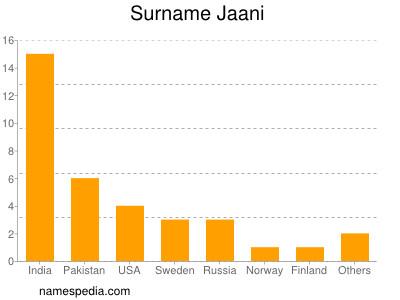 Surname Jaani