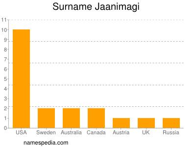 Surname Jaanimagi