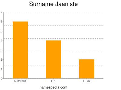 Surname Jaaniste