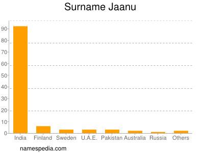 Surname Jaanu
