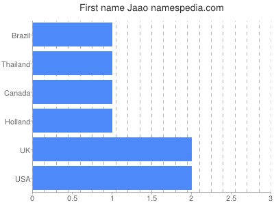 Given name Jaao