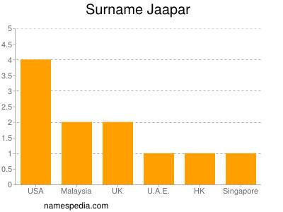 Surname Jaapar