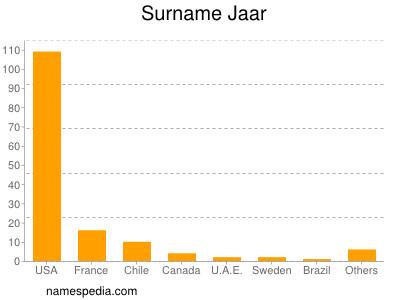 Surname Jaar