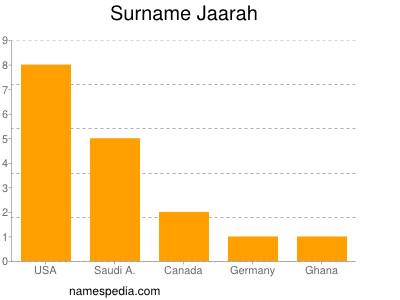 Surname Jaarah