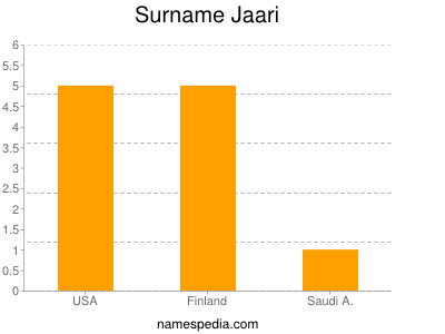 Surname Jaari