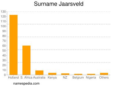 Surname Jaarsveld