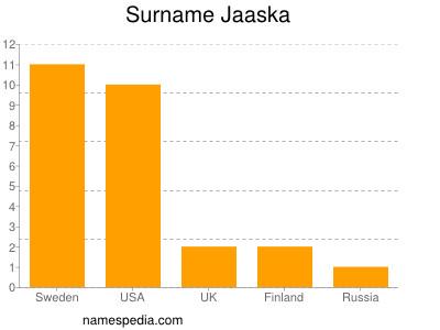Surname Jaaska