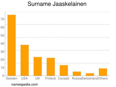Surname Jaaskelainen