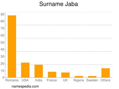 Surname Jaba