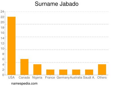 Surname Jabado