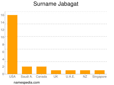 Surname Jabagat