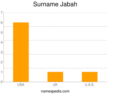 Surname Jabah