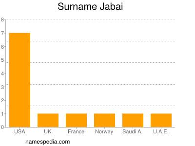 Surname Jabai