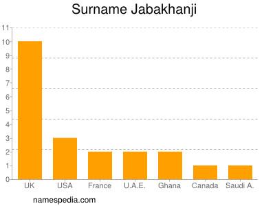 Surname Jabakhanji