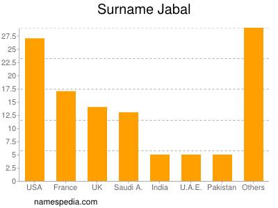 Surname Jabal