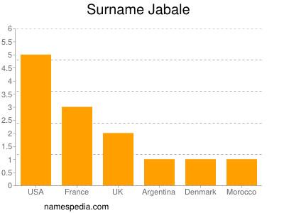 Surname Jabale