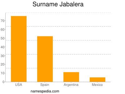 Surname Jabalera