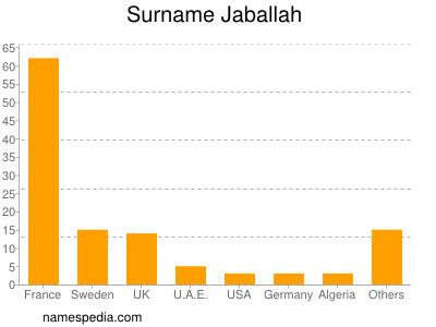 Surname Jaballah