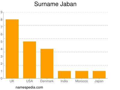 Surname Jaban