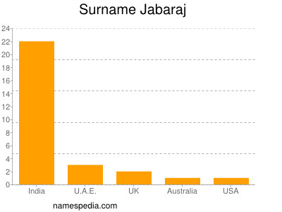 Surname Jabaraj