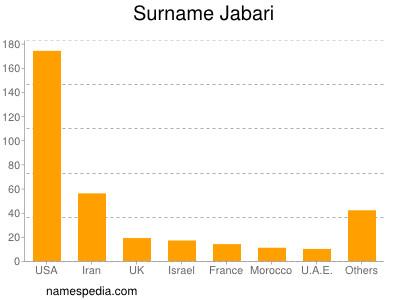 Surname Jabari