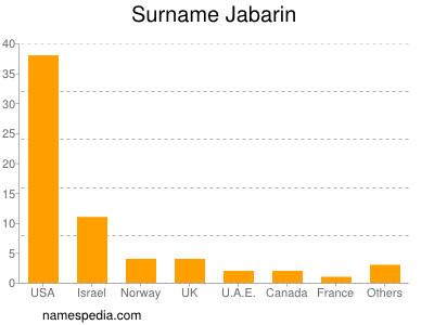 Surname Jabarin