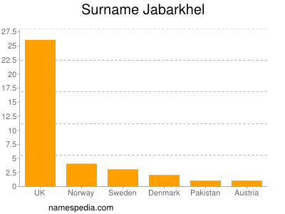 Surname Jabarkhel