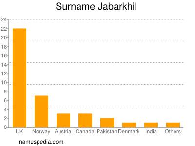 Surname Jabarkhil