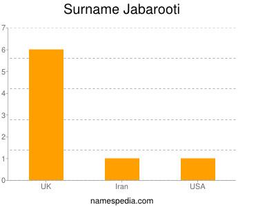 Surname Jabarooti
