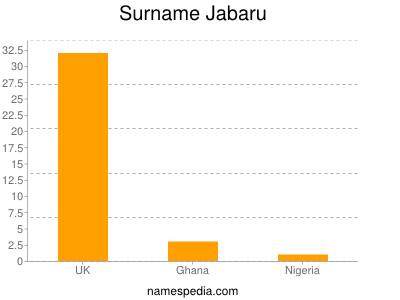 Surname Jabaru