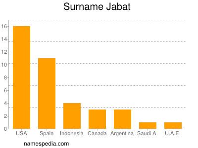 Surname Jabat