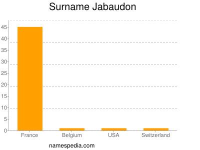 Surname Jabaudon