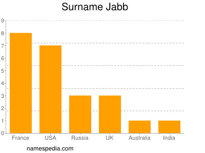 Surname Jabb