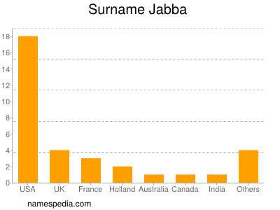 Surname Jabba