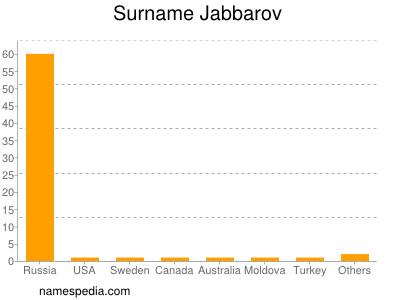 Surname Jabbarov