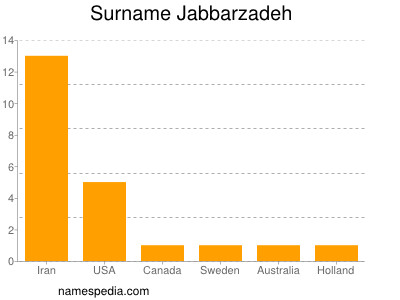 Surname Jabbarzadeh